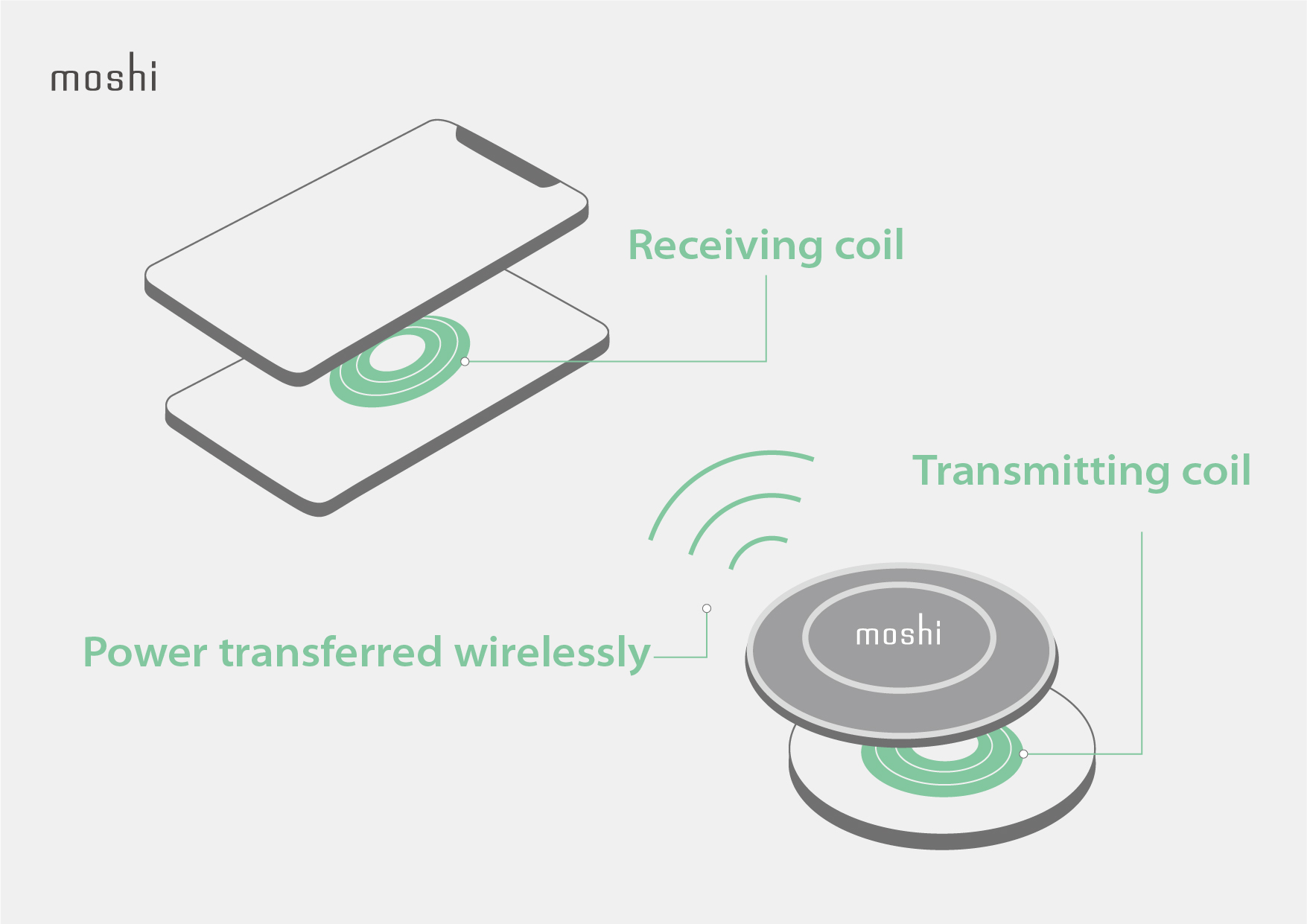 Infographic of how wireless charging uses coils to transfer power