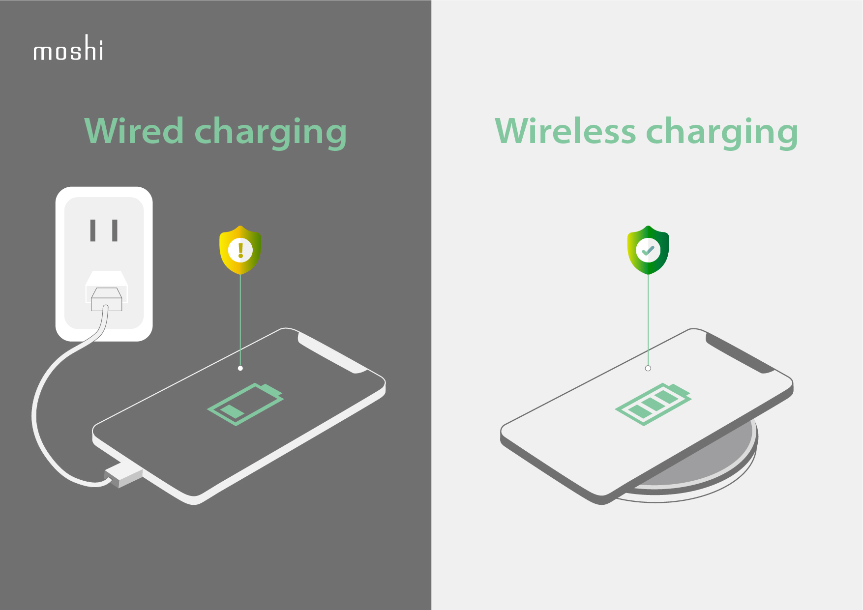 Side by side comparison showing wired charging with an empty battery versus wireless charging with a full battery