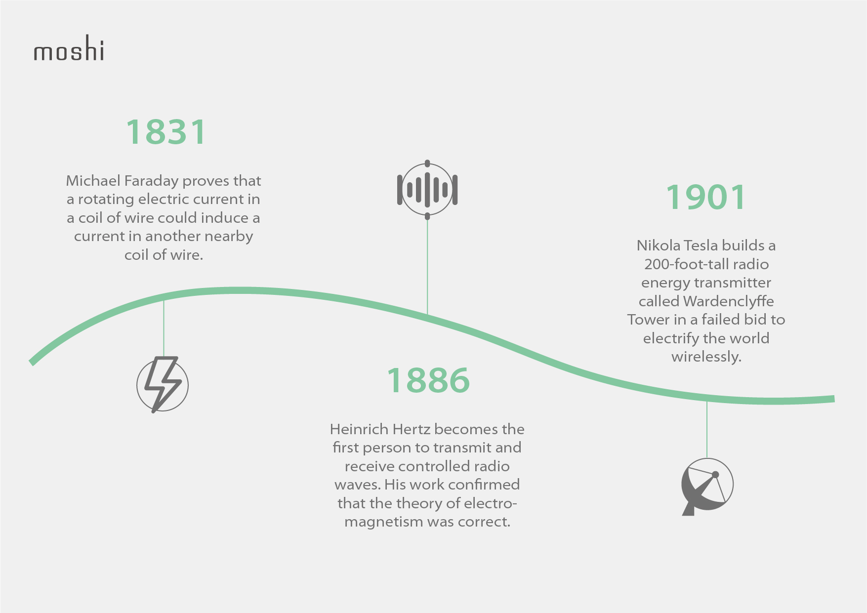 An illustrated timeline of the early developments of wireless power transmission