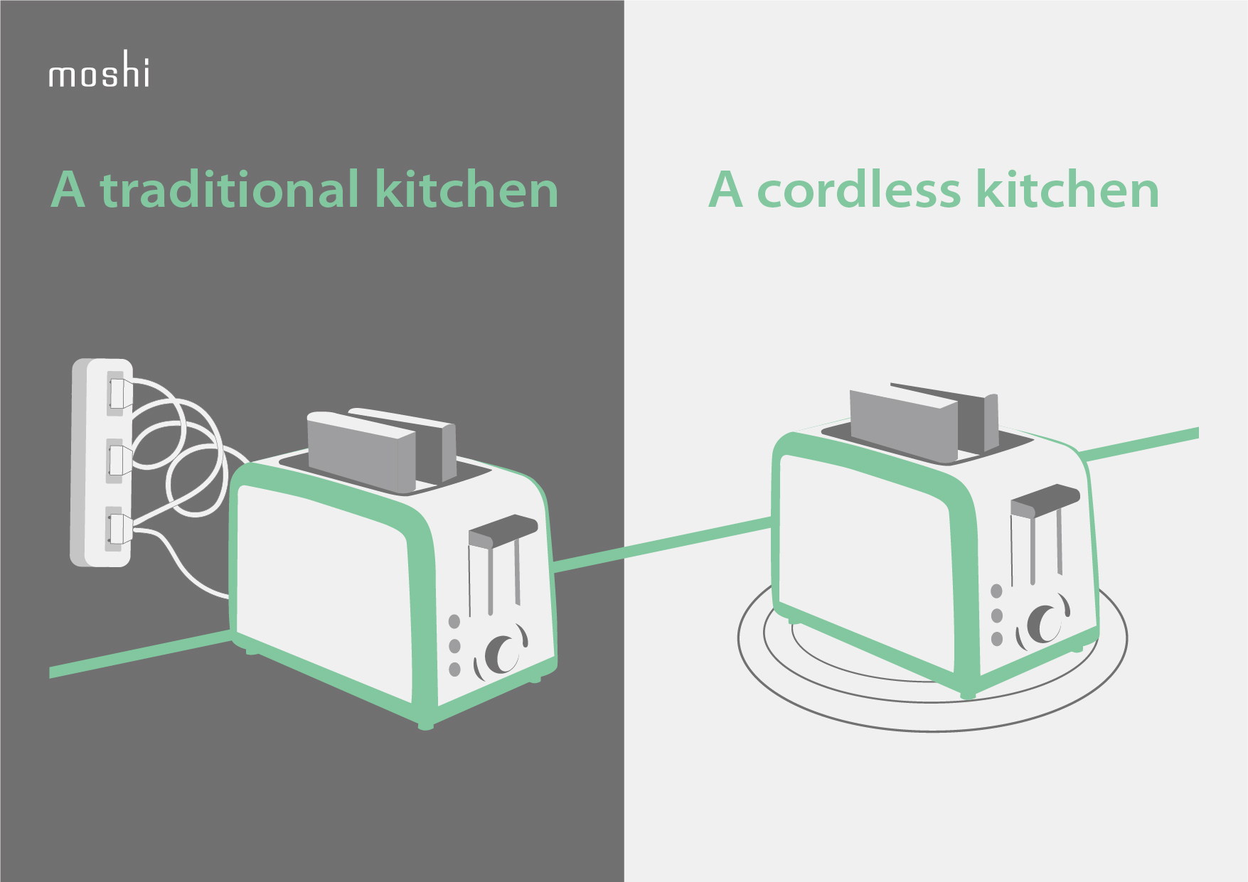 A side by side comparison of a toaster powered by a cable versus a toaster powered by wireless charging
