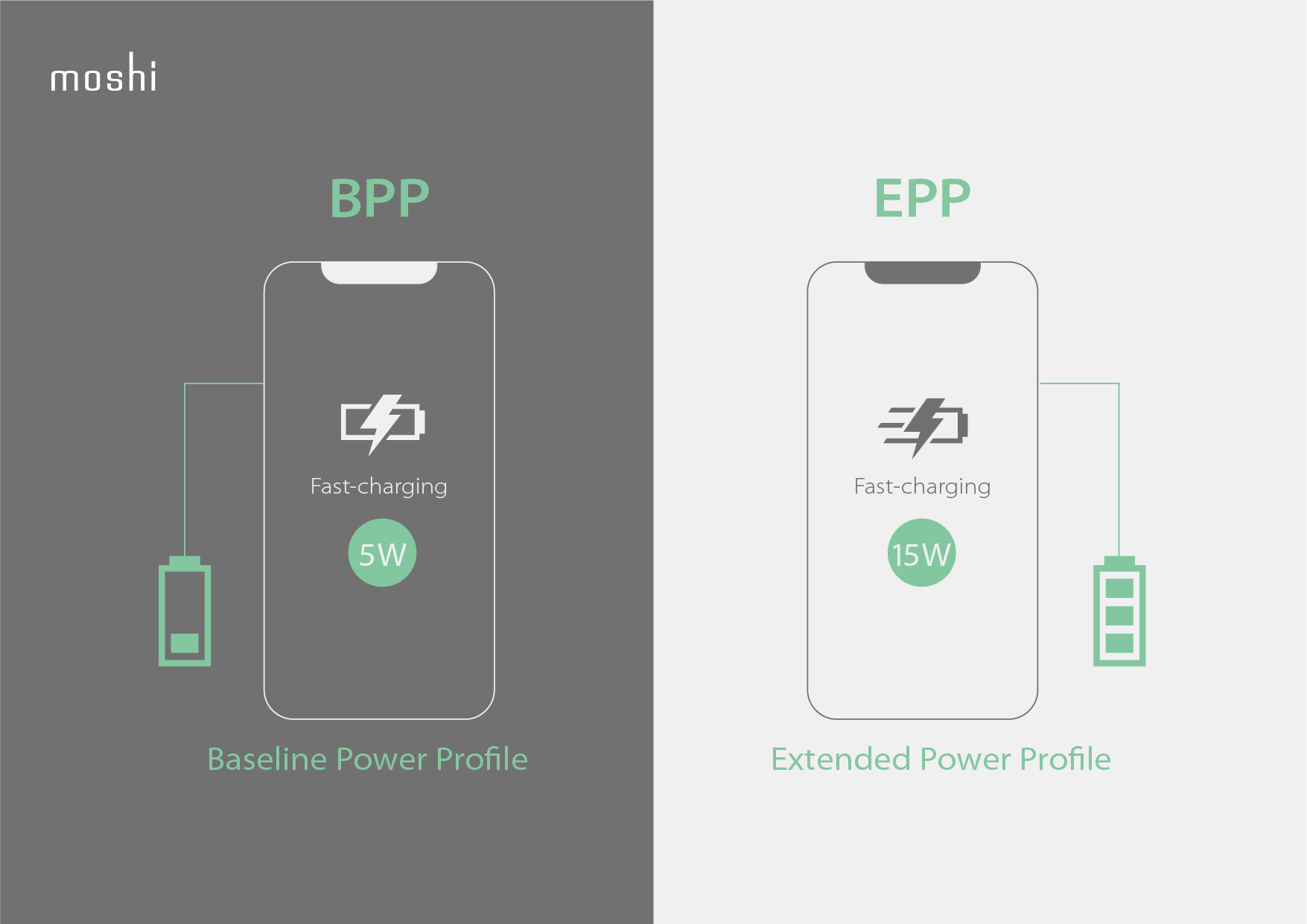 Illustration of the difference between Qi BPP and EPP