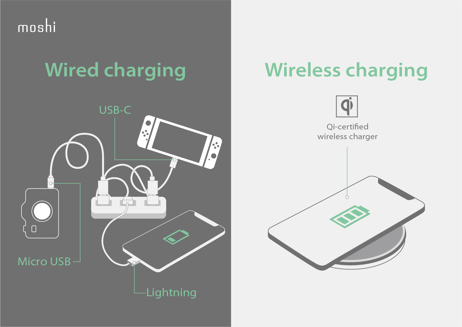 A side by side comparison showing various cables plugged in and tangled versus a smartphone charging wirelessly