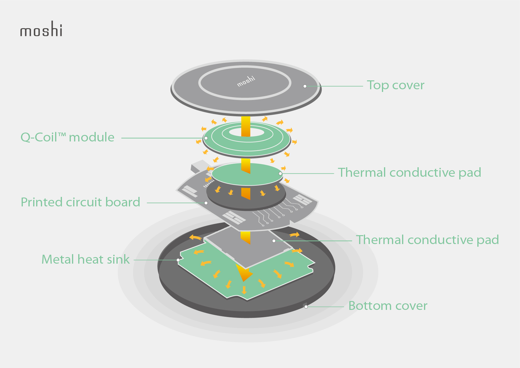 Exploding diagram showing the internal components of Moshi's Q-coil module